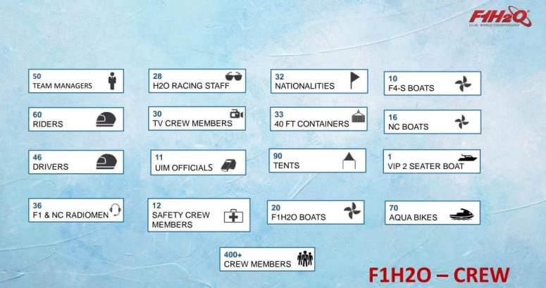 F1H2O Crew