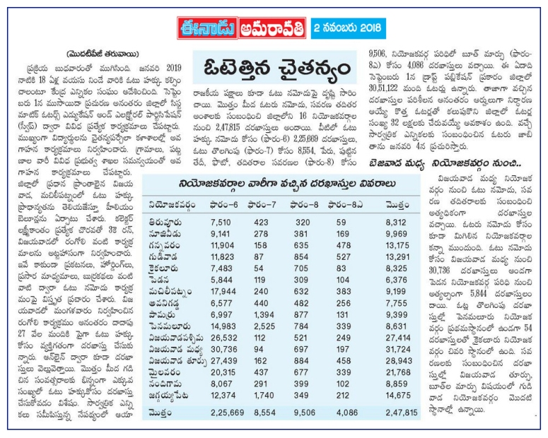 Voters Awareness Enrolled Eenadu MTM 02-11-2018