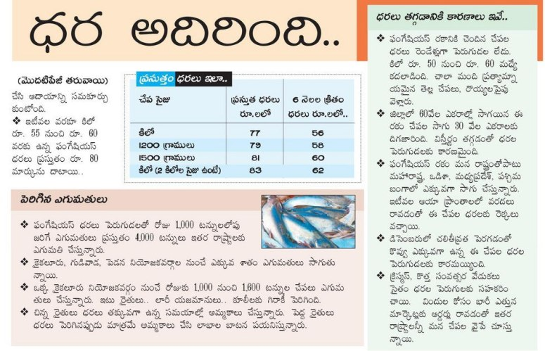 Aqua Prices satisfactory Eenadu contd 23-12-2018